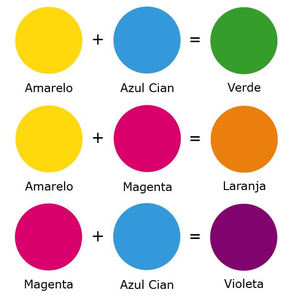 cores primarias e secundarias - como tirar as melhores fotos