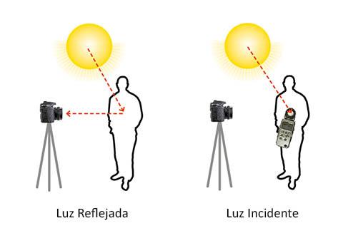 luz incidente como tirar as melhores fotografias